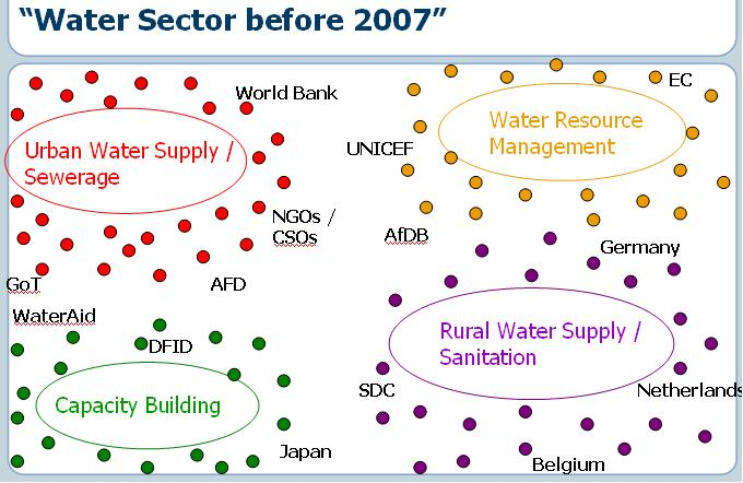 A representation of the projects in the water sector before the DPG placed a focus on coordination