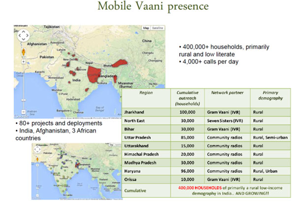 Digital innovation for development: Gram Vaani uses mobile phones to communicate with local communities through a social network platform called Mobile Vaani
