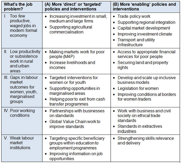Table: Examples of policies and programmes for addressing different jobs problems