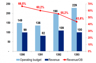 Revenue Figures
