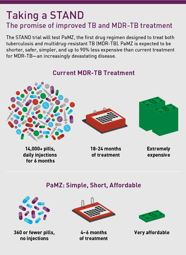 The just-launched STAND trial will test a regimen with promise to dramatically shorten and improve treatment for MDR-TB.